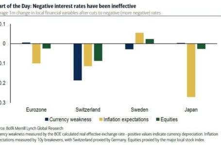 The RBA is now considering the drastic measure of negative interest rates — meaning you could be paid to borrow money from the bank